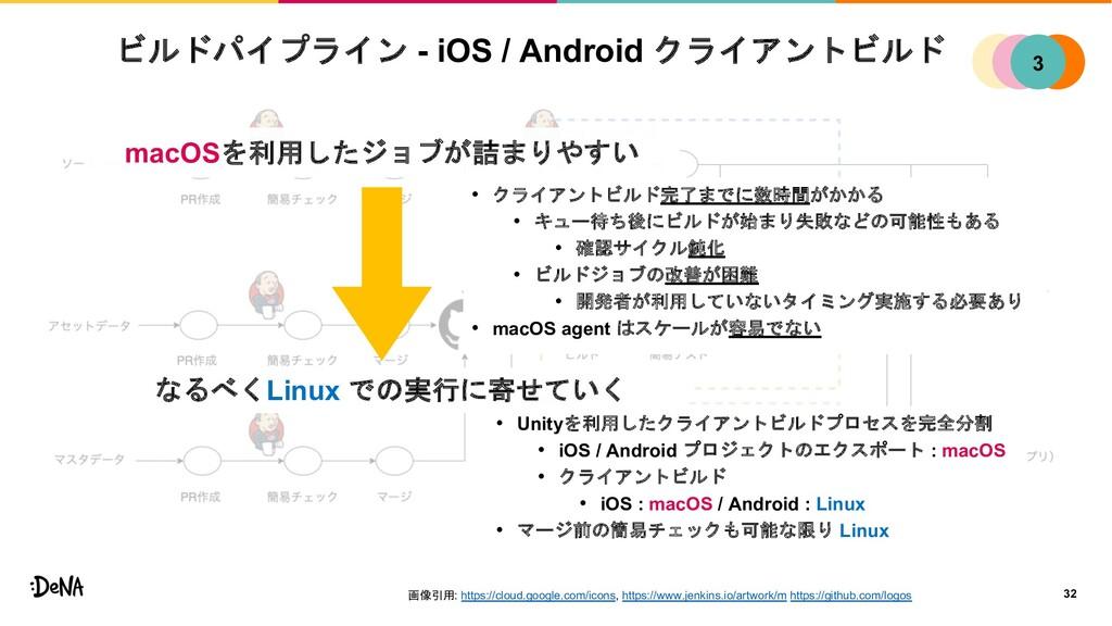 ビルドパイプライン - iOS / Android クライアントビルド 32 1 2 4 3 ...
