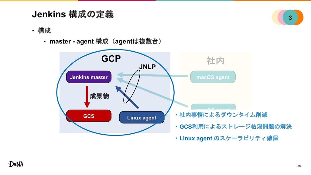 macOS agent macOS agent 社内 Jenkins 構成の定義 • 構成 •...