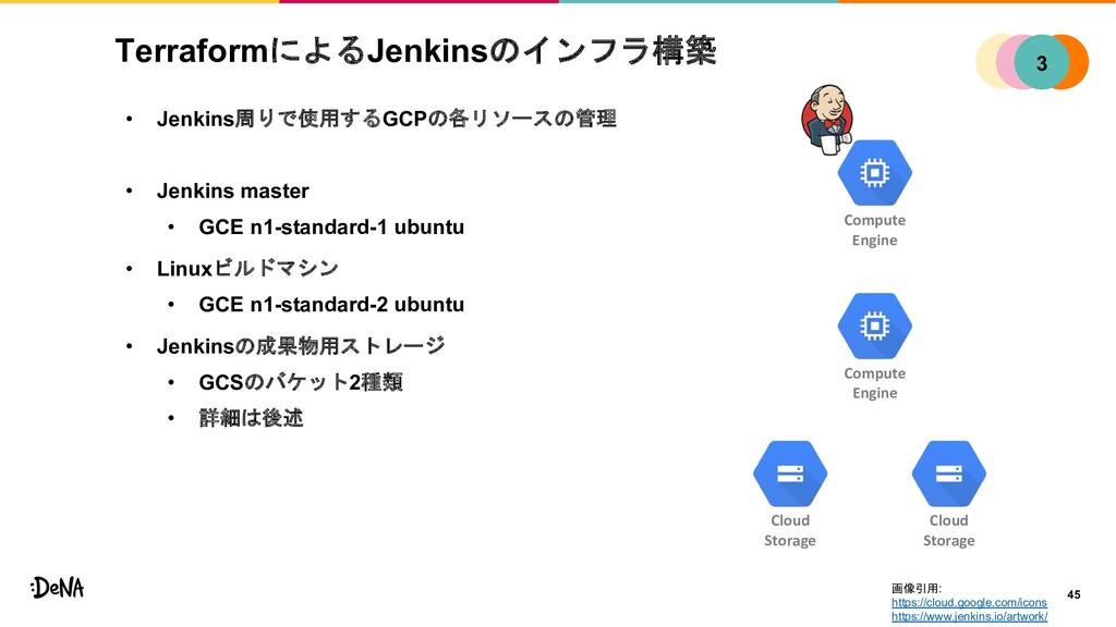 TerraformによるJenkinsのインフラ構築 • Jenkins周りで使用するGCPの...