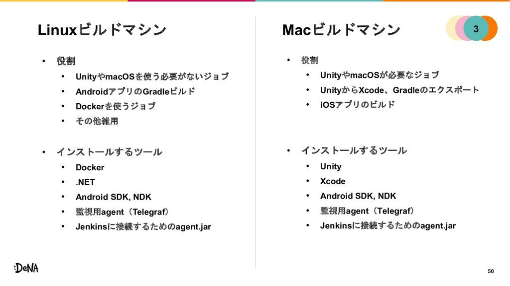 Macビルドマシン • 役割 • UnityやmacOSが必要なジョブ • UnityからXc...