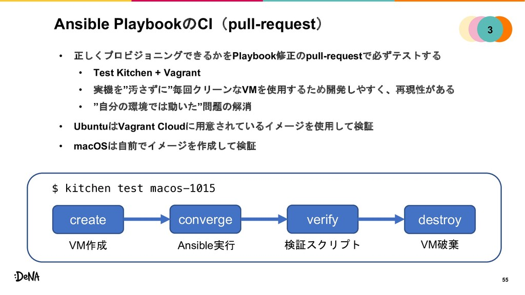 Ansible PlaybookのCI(pull-request) • 正しくプロビジョニング...