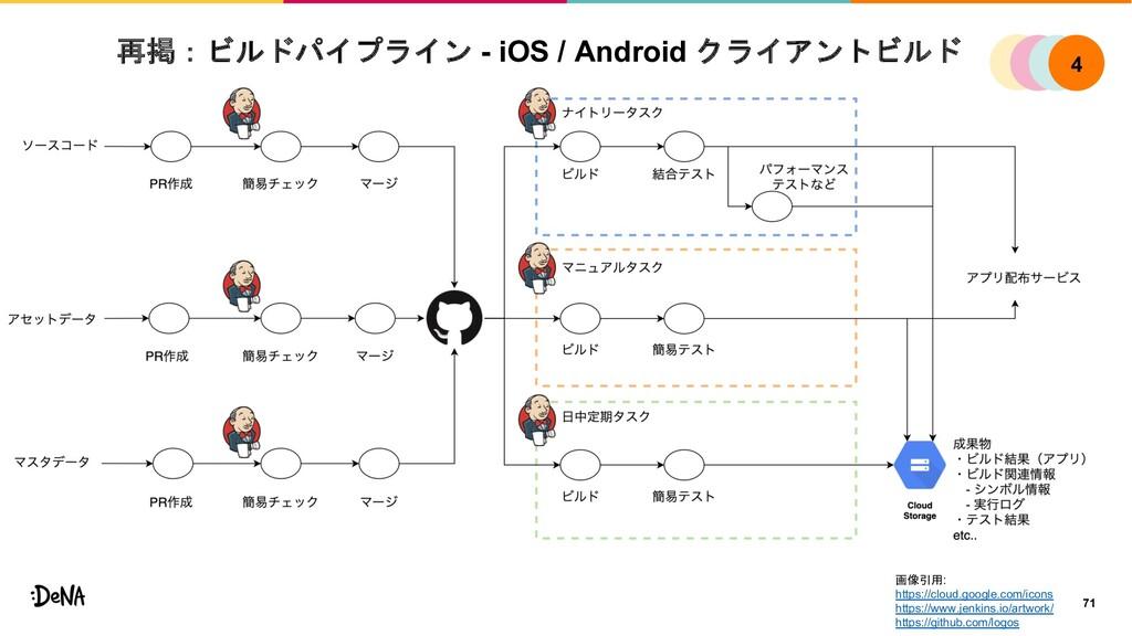 再掲:ビルドパイプライン - iOS / Android クライアントビルド 71 画像引用:...