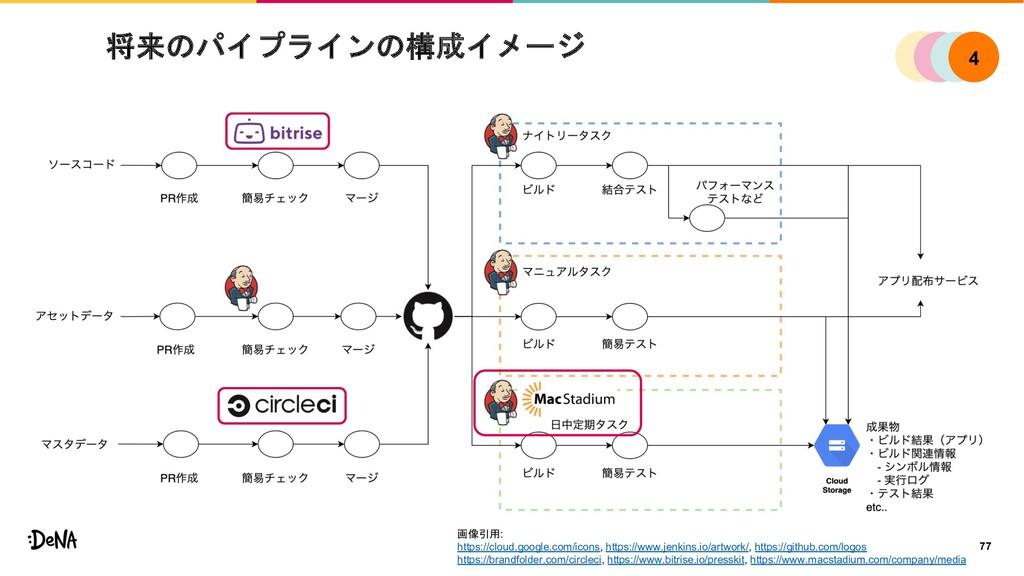 将来のパイプラインの構成イメージ 77 画像引用: https://cloud.google....