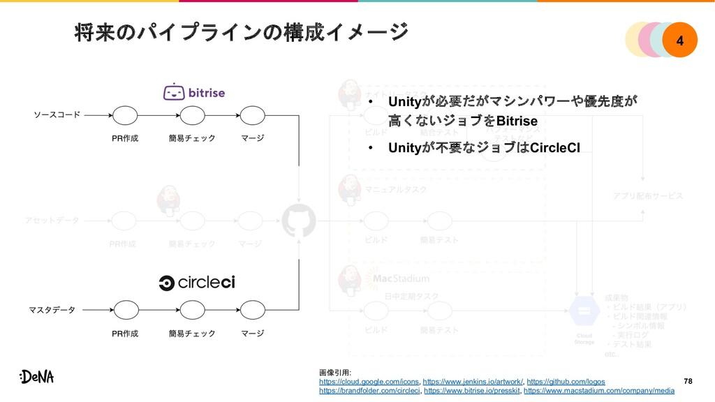 将来のパイプラインの構成イメージ 78 • Unityが必要だがマシンパワーや優先度が 高くな...
