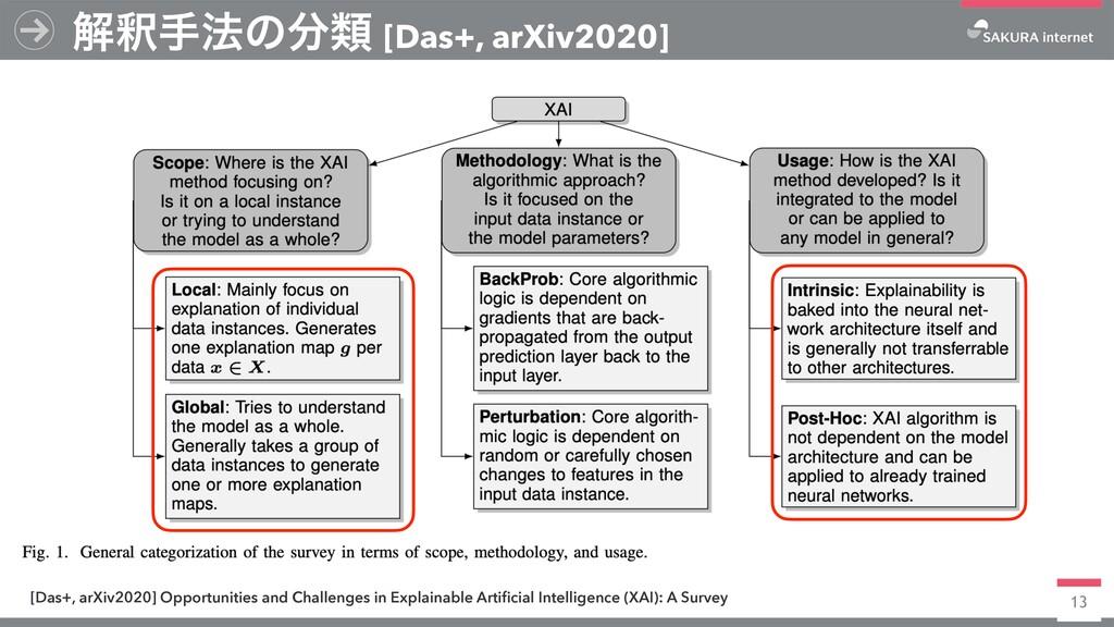 13 ղऍख๏ͷྨ [Das+, arXiv2020] [Das+, arXiv2020] ...