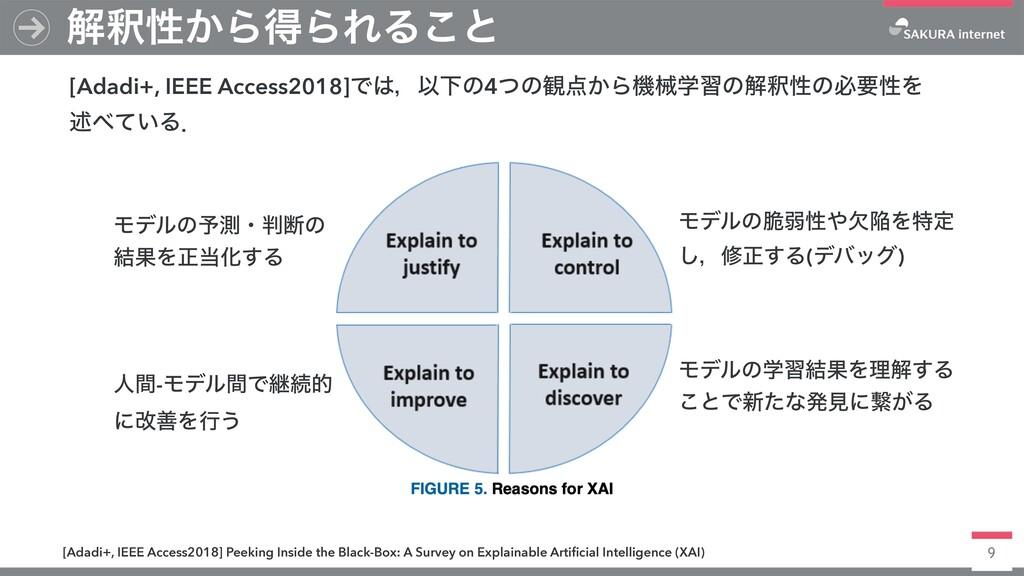 9 ղऍੑ͔ΒಘΒΕΔ͜ͱ [Adadi+, IEEE Access2018]ͰɼҎԼͷ4ͭ...