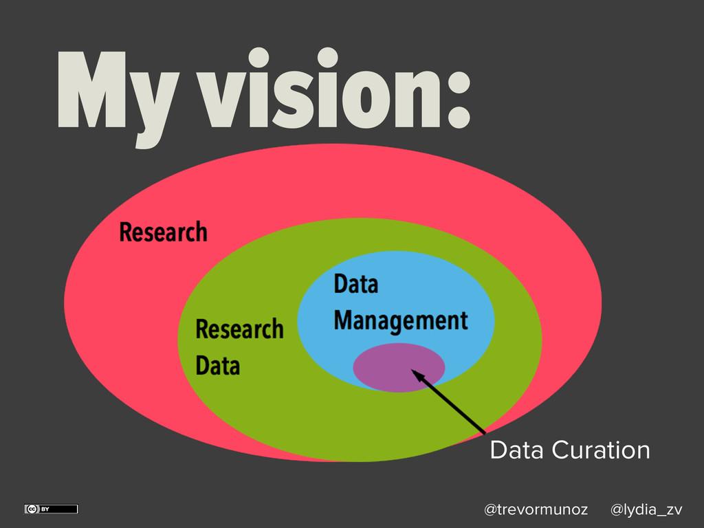 @trevormunoz @lydia_zv My vision: Data Curation