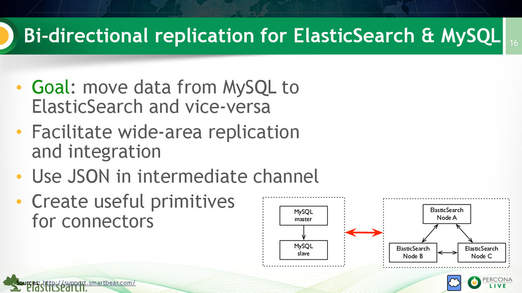 Bi-directional replication for ElasticSearch & ...