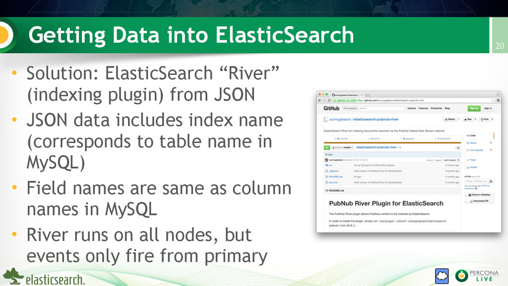 Getting Data into ElasticSearch • Solution: Ela...