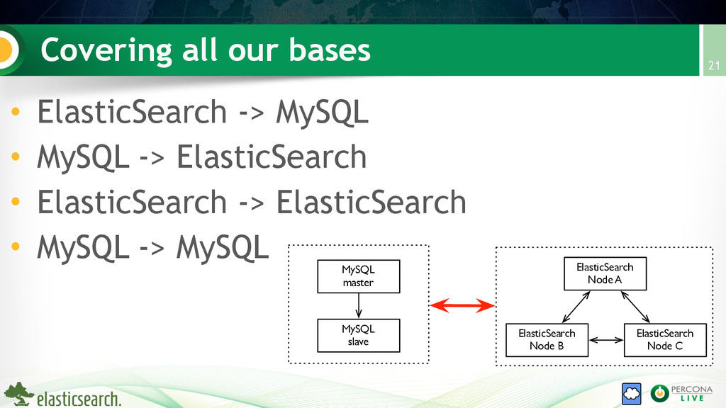 Covering all our bases • ElasticSearch -> MySQL...