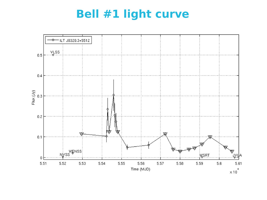 Bell #1 light curve