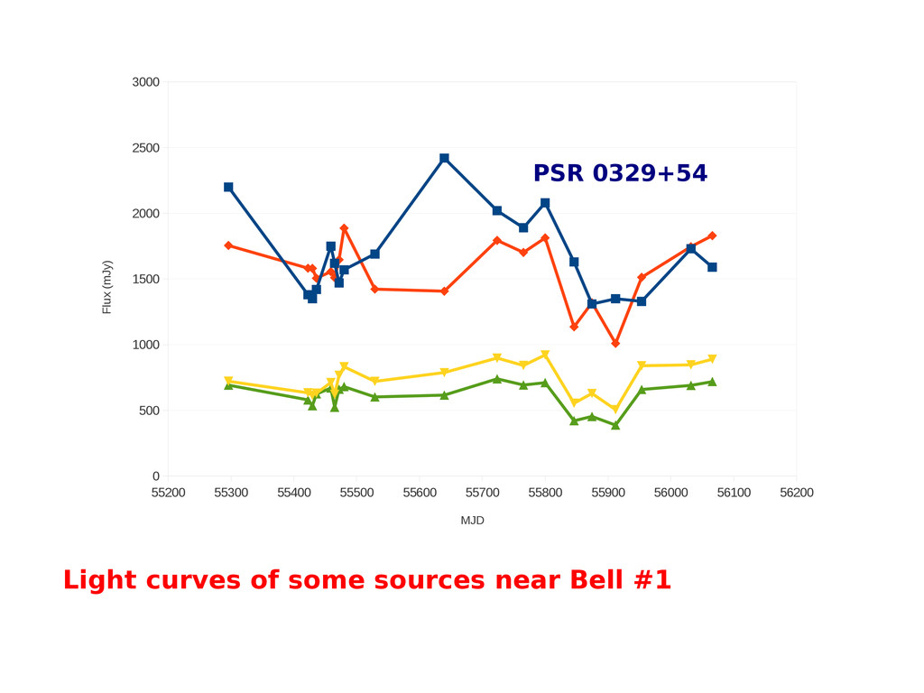 Light curves of some sources near Bell #1 55200...