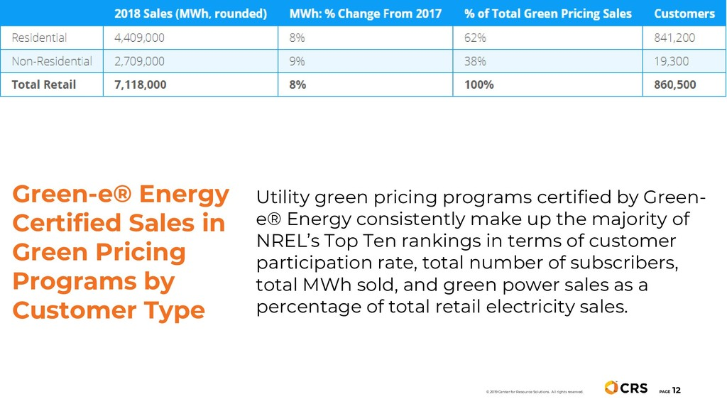 PAGE 12 Utility green pricing programs certifie...