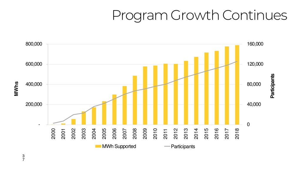 Program Growth Continues - 200,000 400,000 600,...