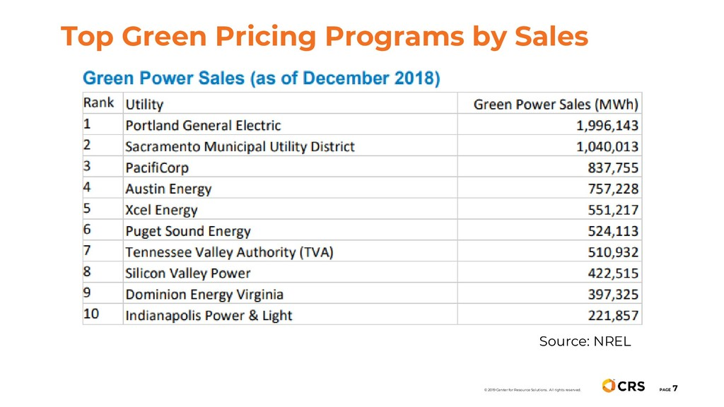 Top Green Pricing Programs by Sales PAGE 7 © 20...