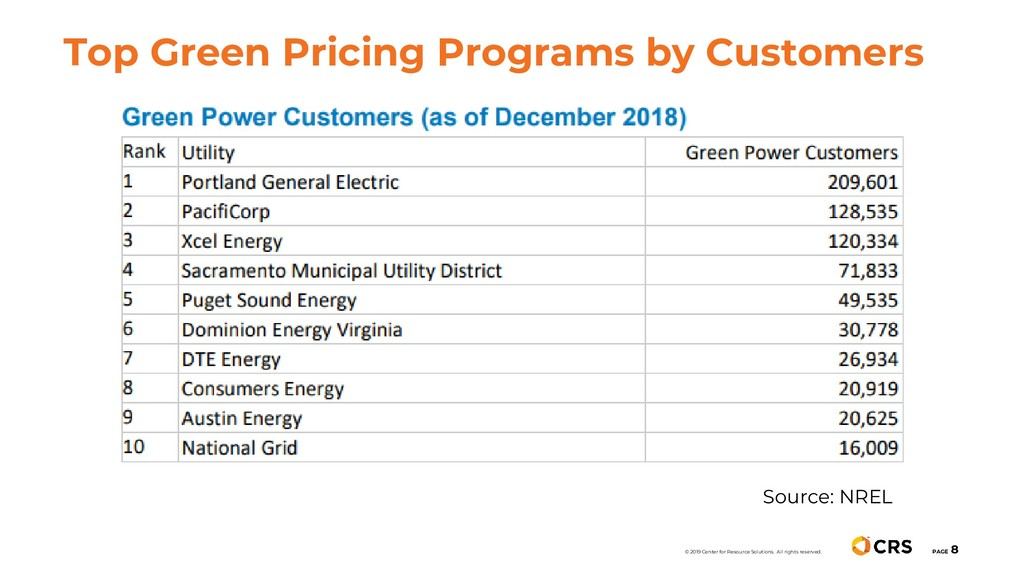 Top Green Pricing Programs by Customers PAGE 8 ...