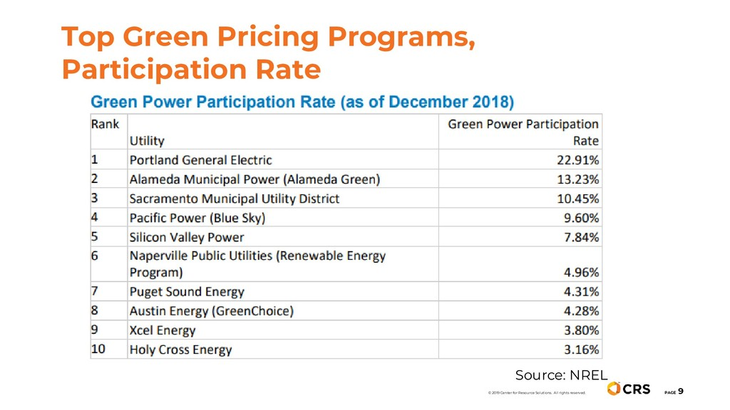 Top Green Pricing Programs, Participation Rate ...