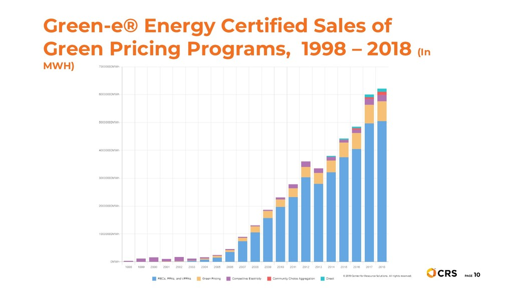 Green-e® Energy Certified Sales of Green Pricin...