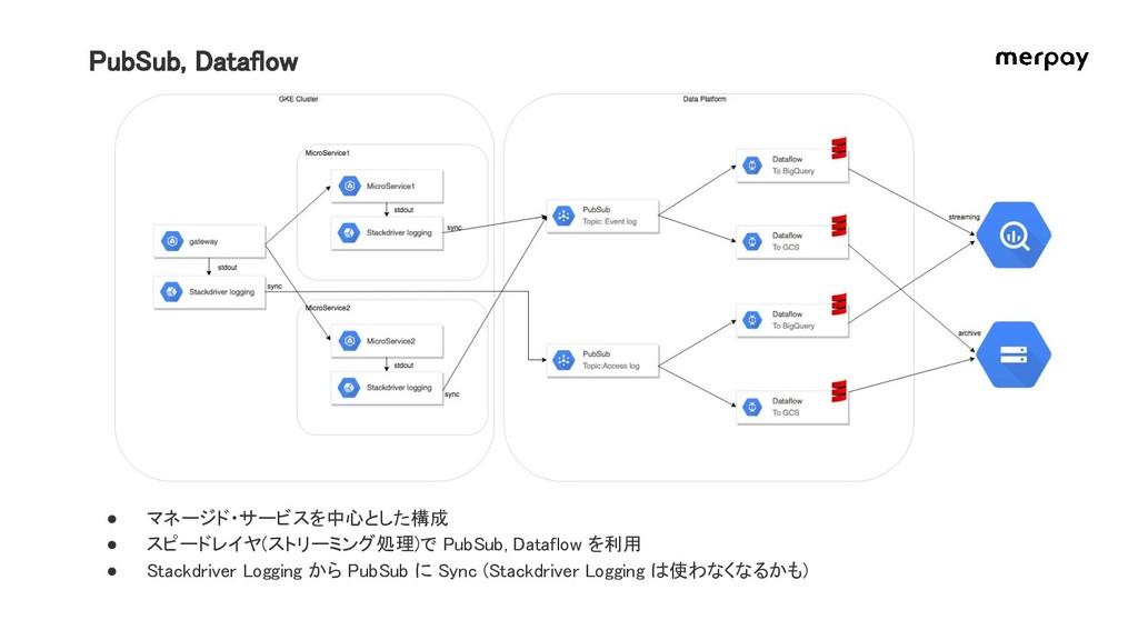 PubSub, Dataflow ● マネージド・サービスを中心とした構成 ● スピードレイヤ...