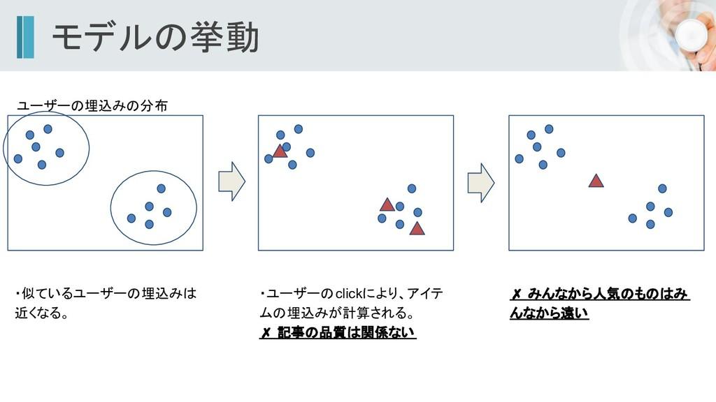 モデルの挙動 ・似ているユーザーの埋込みは 近くなる。 ユーザーの埋込みの分布 ・ユーザーのc...