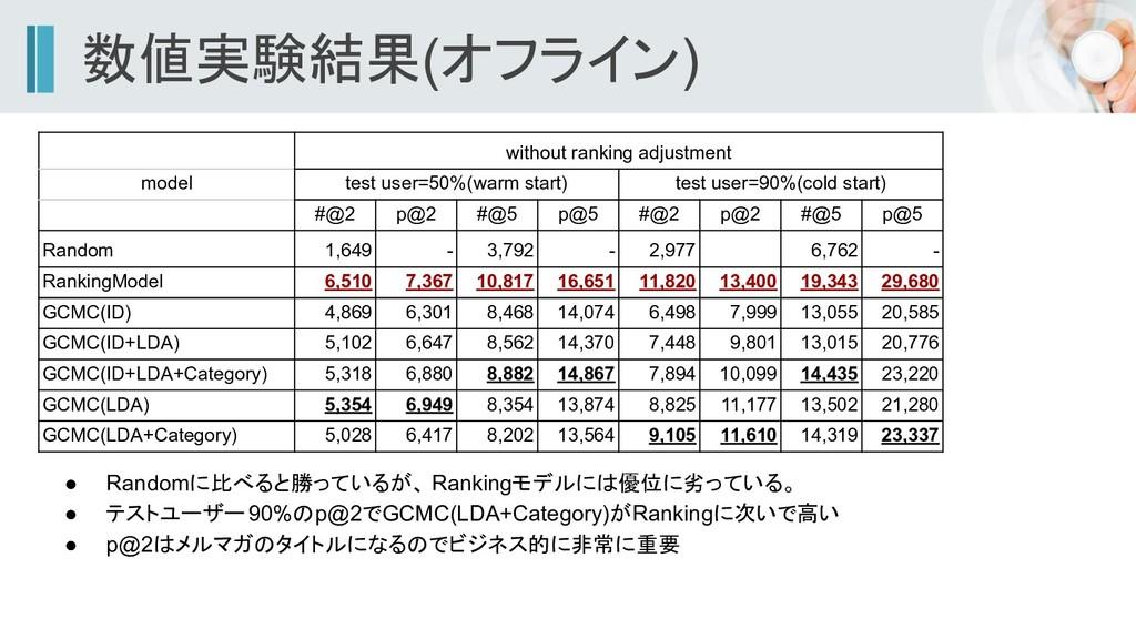 数値実験結果(オフライン) ● Randomに比べると勝っているが、 Rankingモデルには...