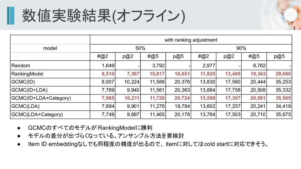 数値実験結果(オフライン) ● GCMCのすべてのモデルが RankingModelに勝利 ●...