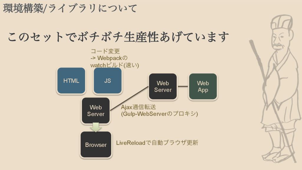 Browser HTML JS Web Server Web App Web Server A...