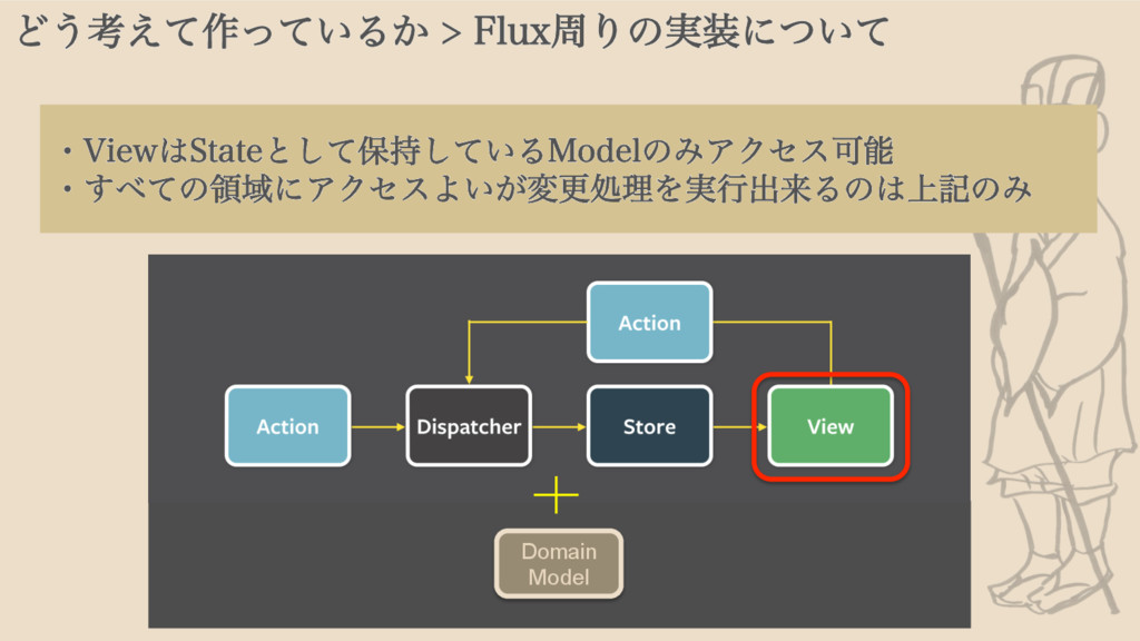 Ͳ͏ߟ͑ͯ࡞͍ͬͯΔ͔'MVYपΓͷ࣮ʹ͍ͭͯ Domain Model ɾ7JFX...