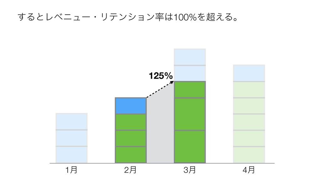 1݄ 2݄ 3݄ 4݄ 125% ͢ΔͱϨϕχϡʔɾϦςϯγϣϯ100%Λ͑Δɻ