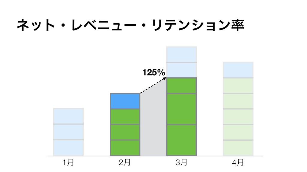 125% 1݄ 2݄ 3݄ 4݄ ωοτɾϨϕχϡʔɾϦςϯγϣϯ