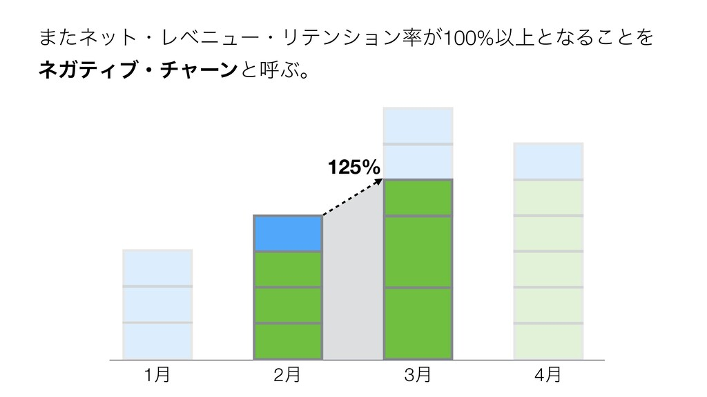 125% 1݄ 2݄ 3݄ 4݄ ·ͨωοτɾϨϕχϡʔɾϦςϯγϣϯ͕100%Ҏ্ͱͳΔ͜...