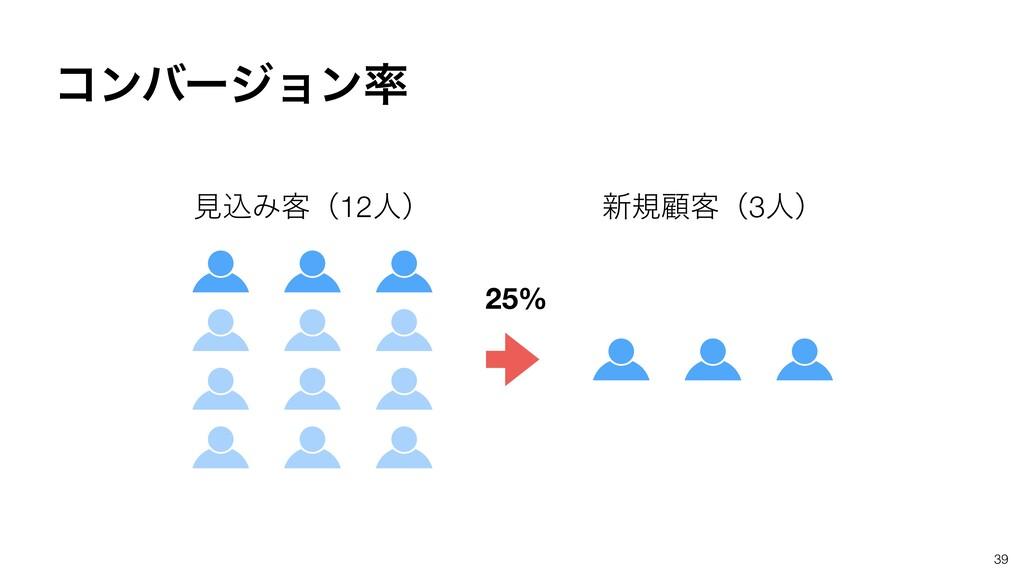 39 ݟࠐΈ٬ʢ12ਓʣ ৽نސ٬ʢ3ਓʣ ίϯόʔδϣϯ 25%