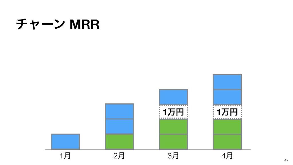 47 1݄ 2݄ 3݄ 4݄ 1ສԁ 1ສԁ νϟʔϯ MRR