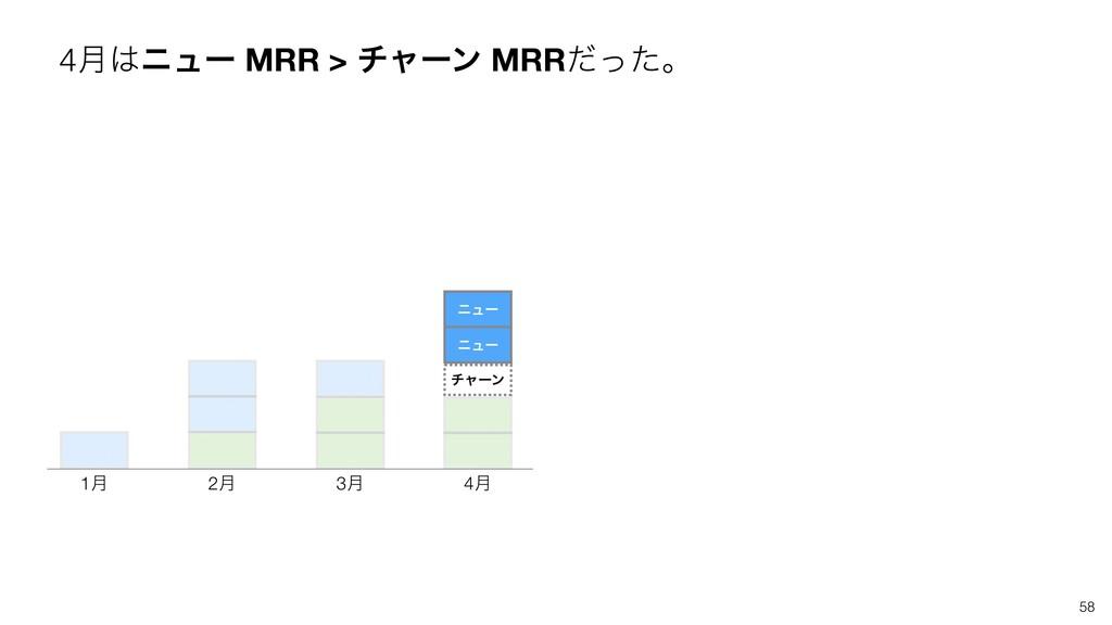 4݄χϡʔ MRR > νϟʔϯ MRRͩͬͨɻ 58