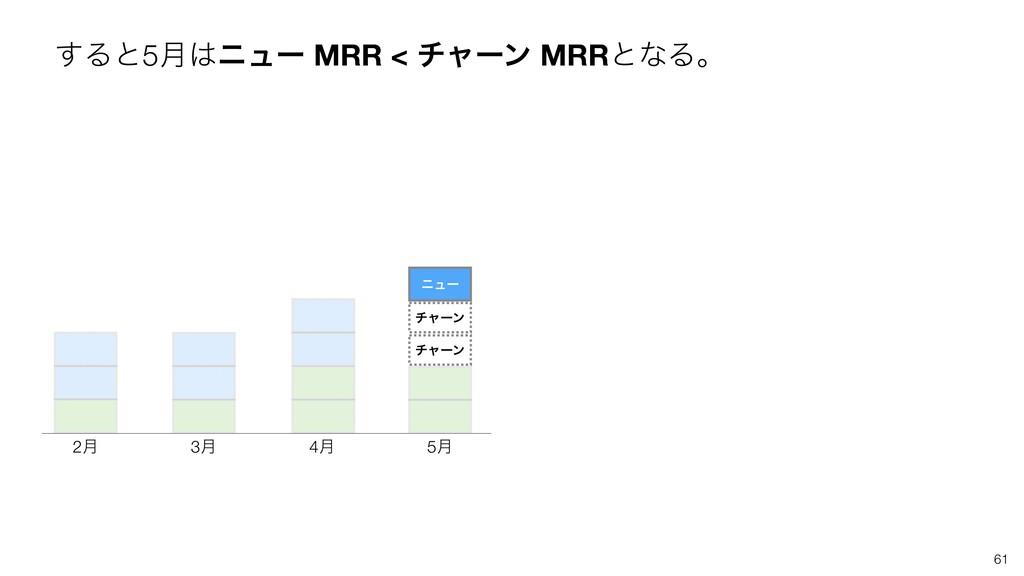 ͢Δͱ5݄χϡʔ MRR < νϟʔϯ MRRͱͳΔɻ 61
