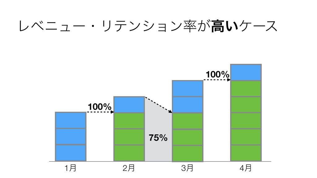 1݄ 2݄ 3݄ 4݄ 100% 75% 100% ϨϕχϡʔɾϦςϯγϣϯ͕ߴ͍έʔε
