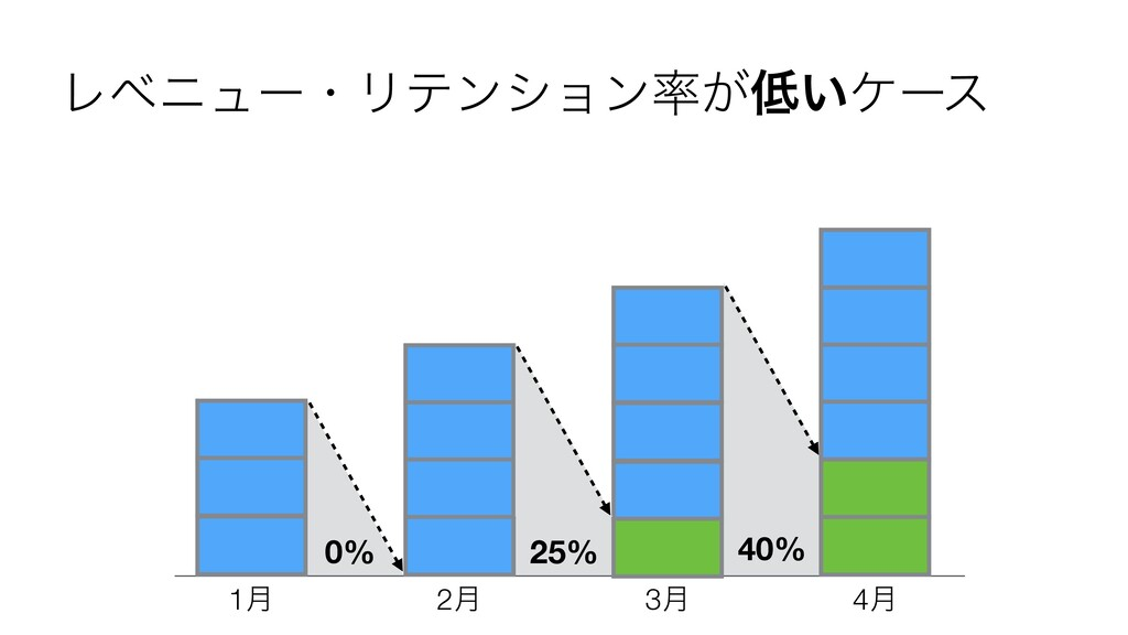 ϨϕχϡʔɾϦςϯγϣϯ͕͍έʔε 40% 1݄ 2݄ 3݄ 4݄ 25% 0%
