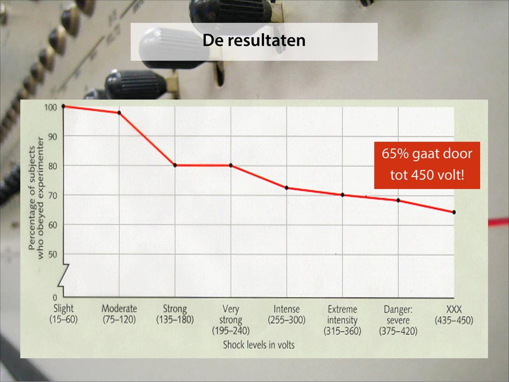 De resultaten 65% gaat door tot 450 volt!