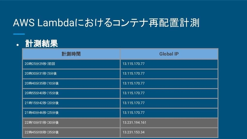 AWS Lambdaにおけるコンテナ再配置計測 ● 計測結果 計測時間 Global IP 2...