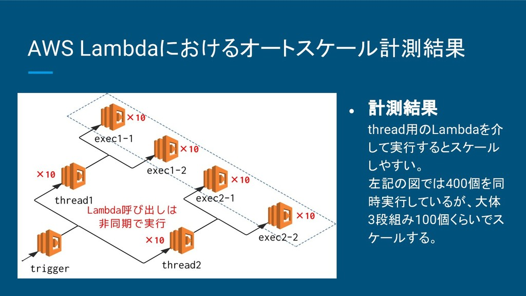 AWS Lambdaにおけるオートスケール計測結果 ● 計測結果 thread用のLambda...