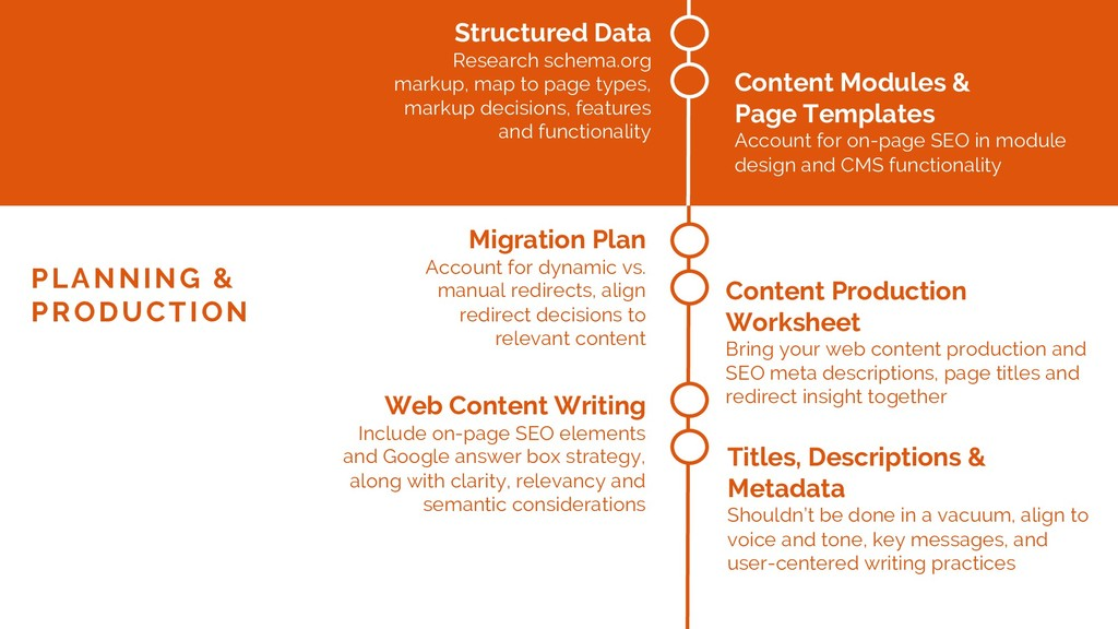 Structured Data Research schema.org markup, map...