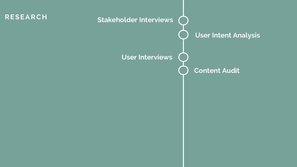 RESEARCH Stakeholder Interviews User Intent Ana...