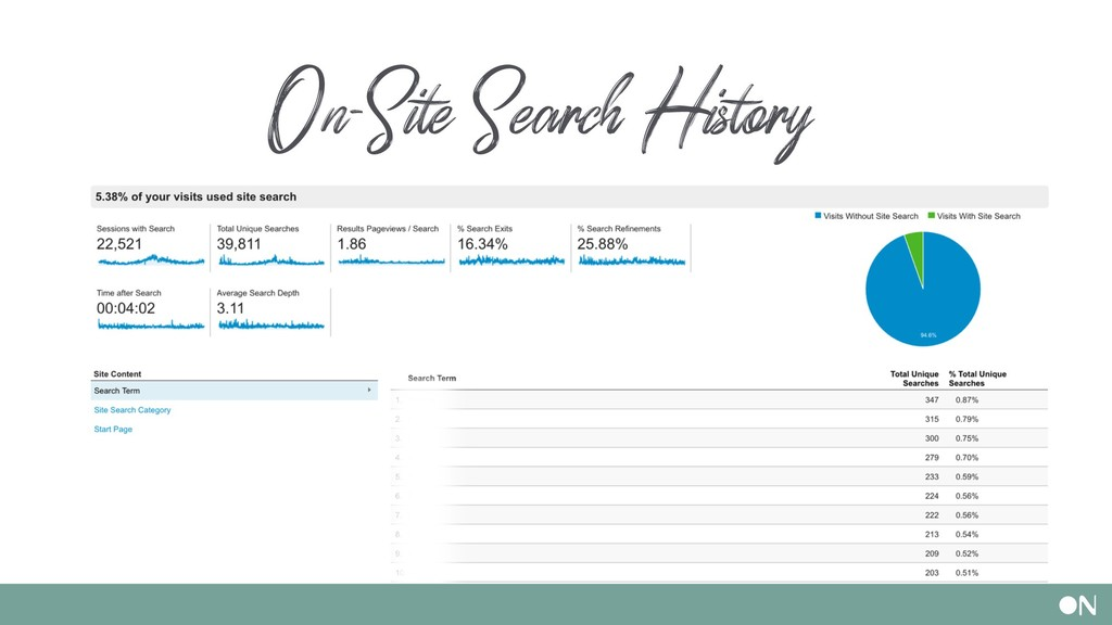 On-Site Search History