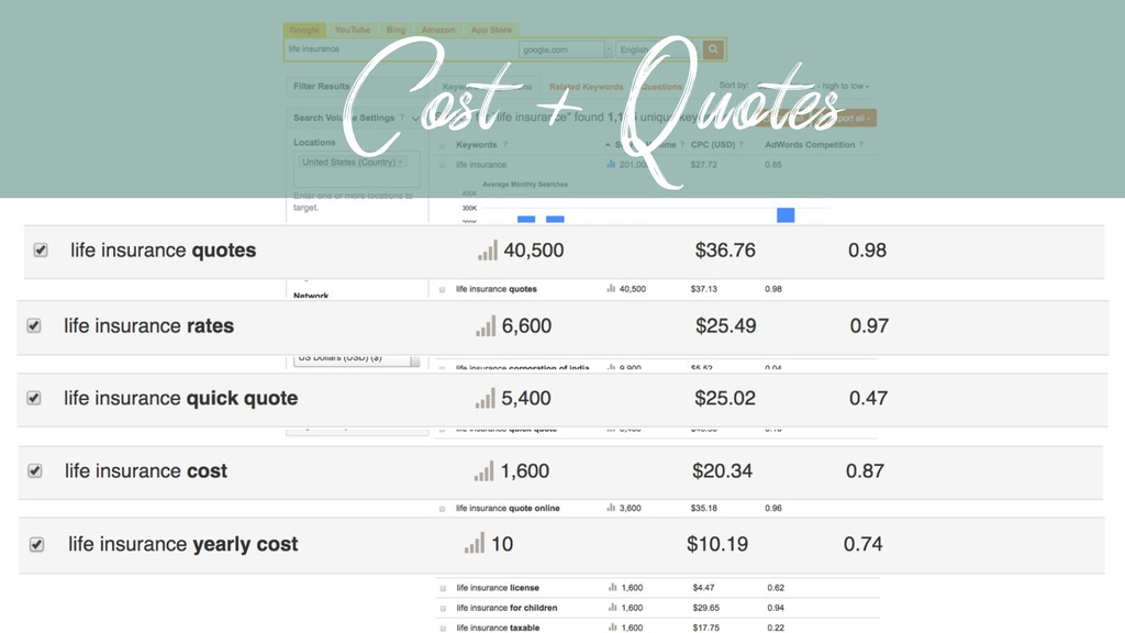Cost + Quotes