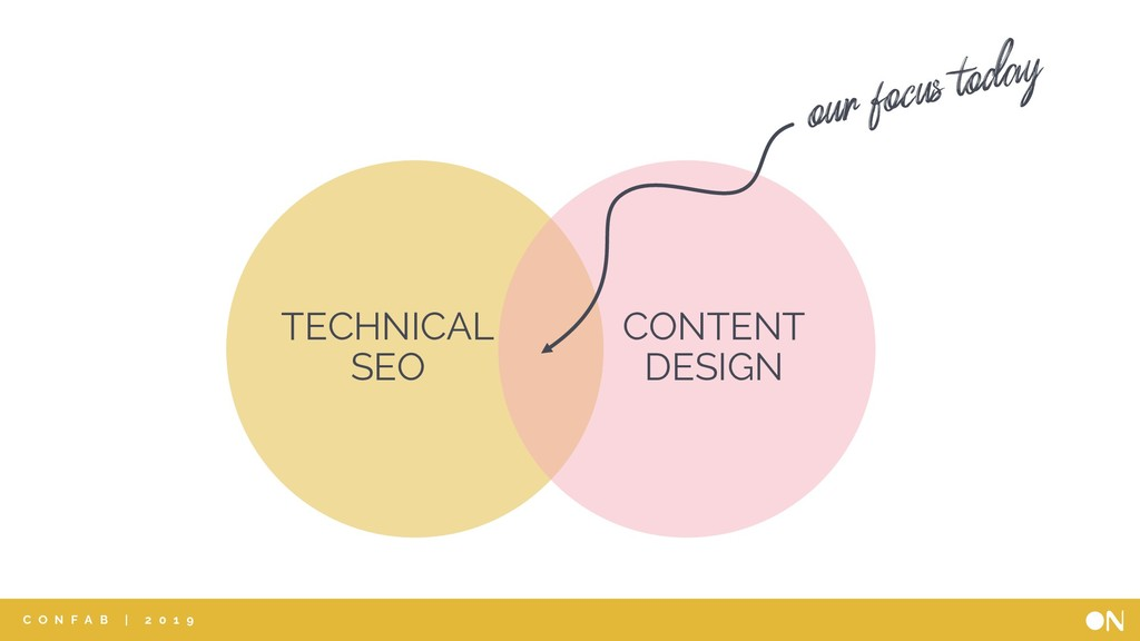 TECHNICAL SEO CONTENT DESIGN our focus today C ...
