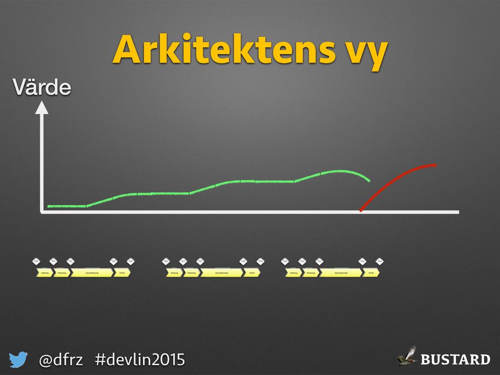 BUSTARD @dfrz #devlin2015 Arkitektens vy Värde