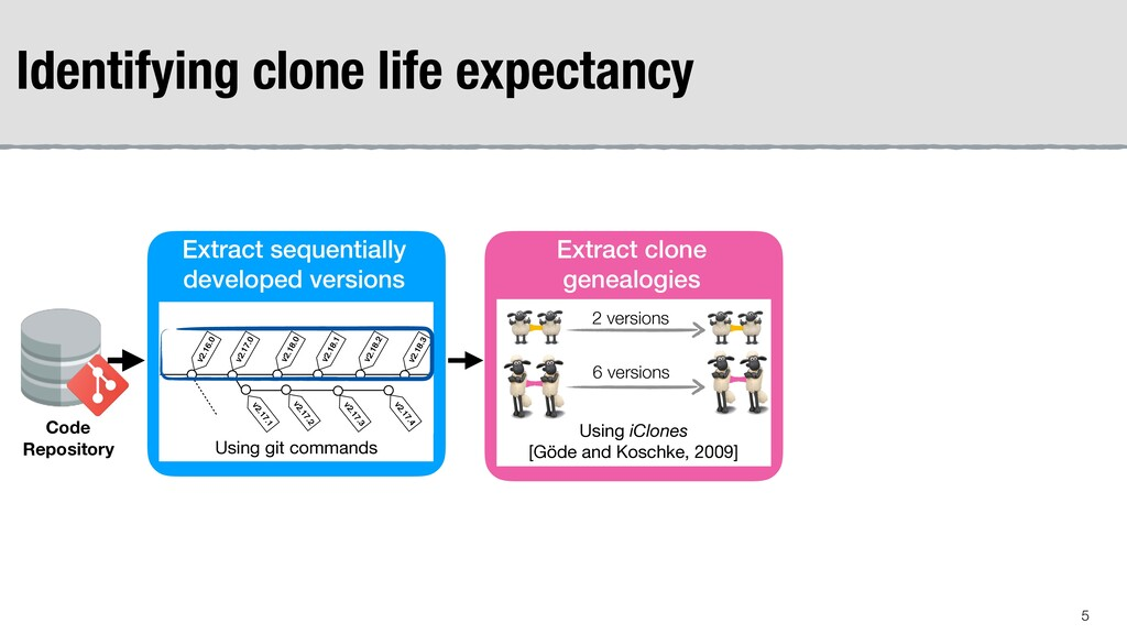 Identifying clone life expectancy Extract clone...