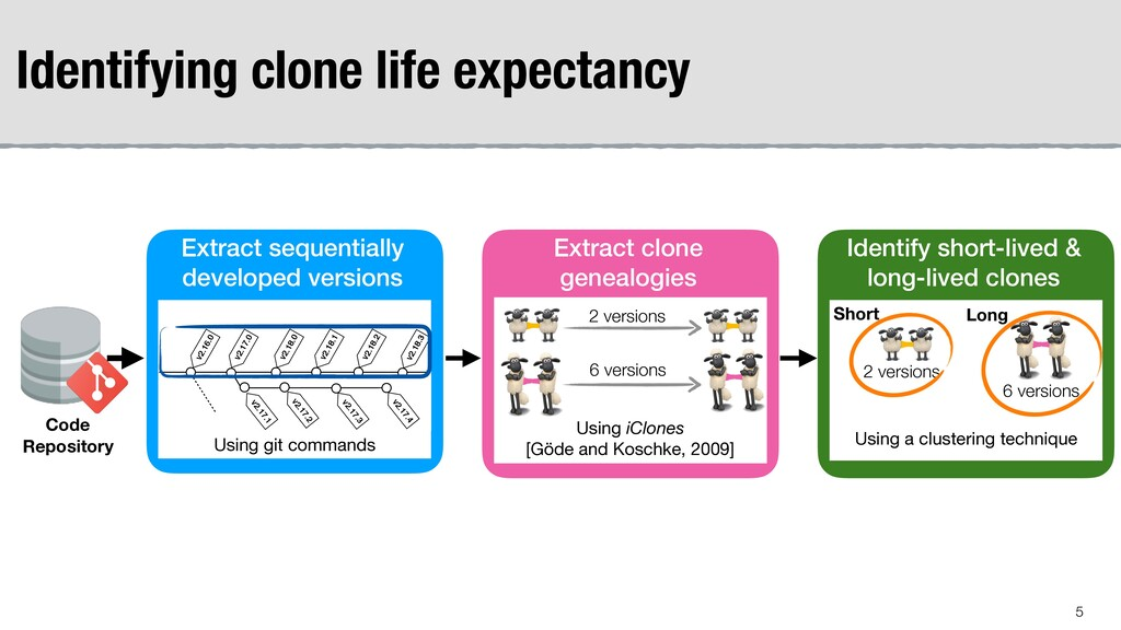 Identifying clone life expectancy Identify shor...