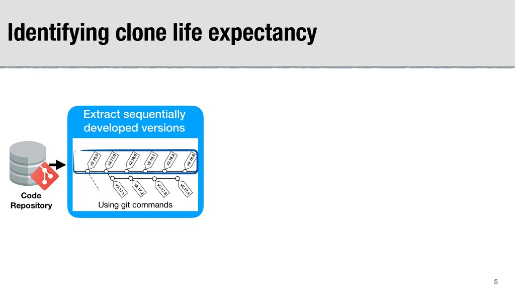 Identifying clone life expectancy !5 Code Repos...
