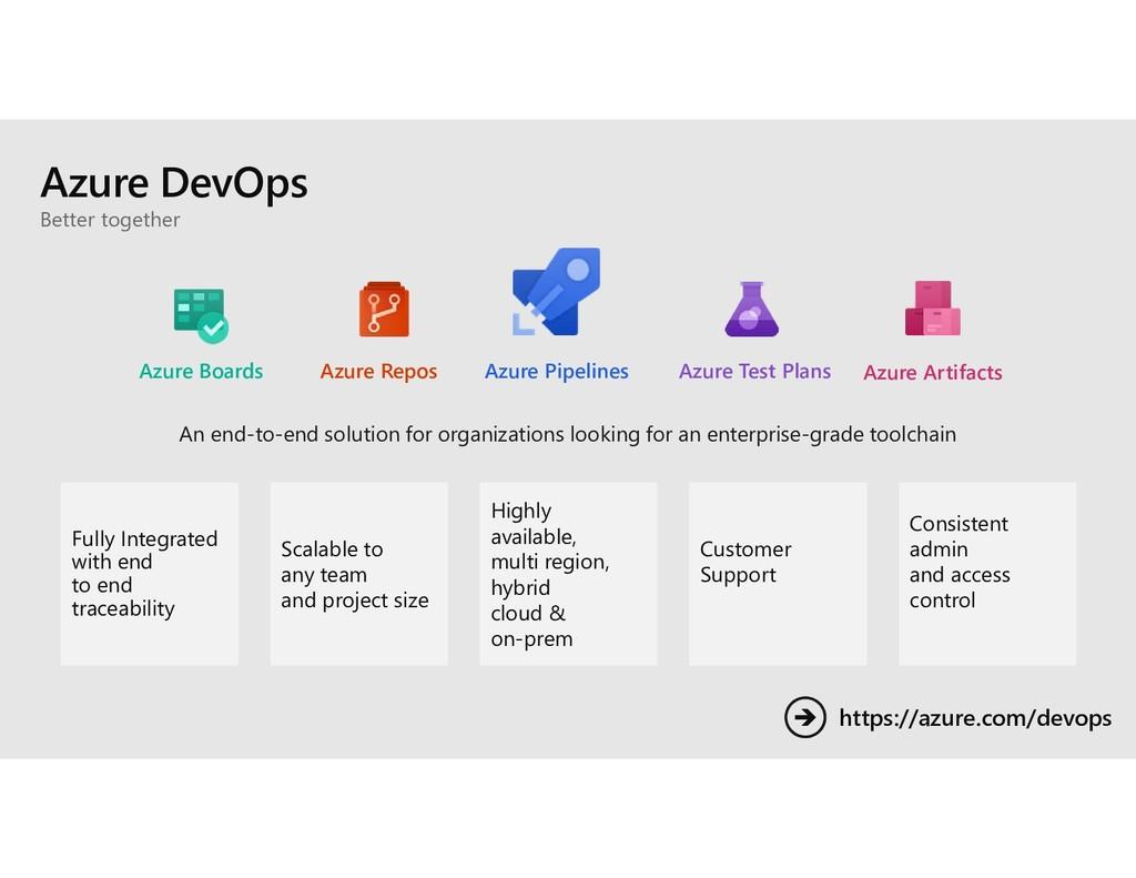 Azure DevOps An end-to-end solution for organiz...